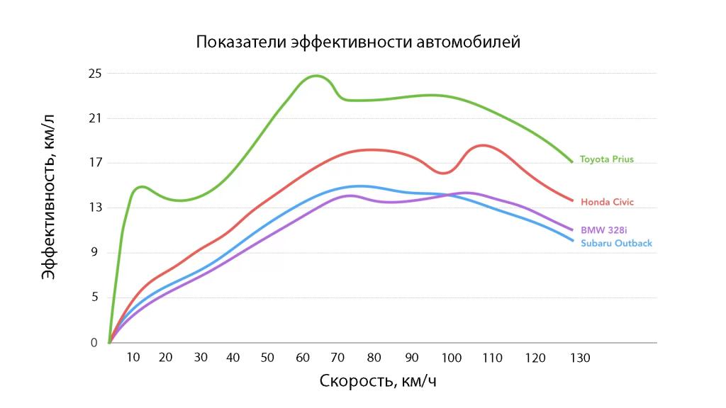 Зависимость эффективности автомобиля от скорости